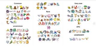 Updated Pokemon Go Rarity Chart Pokemon Go Pokemon Play