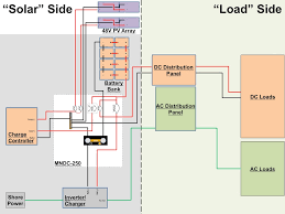 """electrical system design part 2 loads live small ride in electrical system design part 1 i broke the electrical systems of our trailer the toaster into the """"solar"""" side and the """"load"""" side and discussed"""