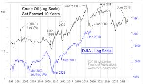 10 Year Stock Charts Tom Mcclellan Crude Oils 10 Year Message Top Advisors