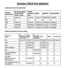 Visa Bulletin Priority Date Chart October 2019 Visa Bulletin