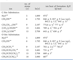 Table 1 From Size Effects On Cation Heats Of Formation Ii