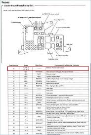 amazing honda odyssey fuse box diagram best image wire 2007 Honda Odyssey Fuse Diagram fuse box for 2001 honda accord wiring automotive wiring diagram of amazing honda odyssey fuse box