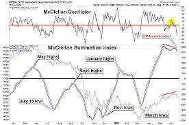Mcclellan Summ Index The Nyse Summation Index Suggests A