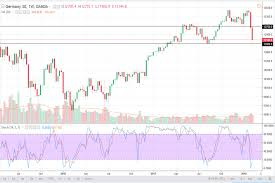Dax Price Of Forecast For The Week Of February 12 2018 Technical Analysis