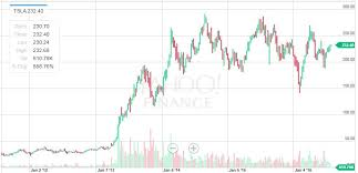 Tesla Stock Better Positioned For New All Time Highs Tesla