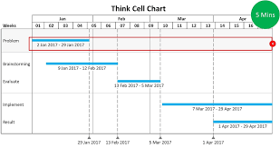 How To Use Think Cell For Visualizing Charts Effectively