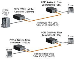 pots 2 wire fxs to fiber sc single mode converter black box application diagram pots 2 wire