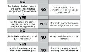Ballast Replacement Chart Universal Lighting Technologies Washingtonstatepac Org