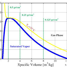 A P V Diagram Of Carbon Dioxide Co2 Gas Densities Of