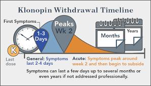 Clonazepam Withdrawal Symptoms Timeline Klonopin Withdrawal