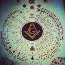 Masonic Structure Chart Freemason Symbol Masonic Symbols