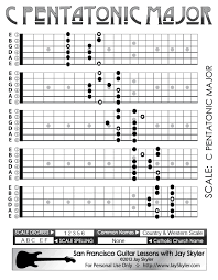 Pentatonic Scale Patterns Mesmerizing Pentatonic Scale Chart Bogasgardenstagingco