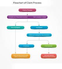 Life Insurance Claims Process Flow Chart 32 Clean Claim Flowchart