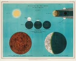 Antique Moon Eclipse Diagram Vintage Astronomy Wall Chart
