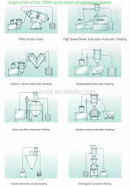 Powder Transfer System Design Air Drive Vacuum Transfer System For Powder Buy Vacuum Transfer System For Powder Vacuum Transfer System Vacuum Transfer Product On Alibaba Com