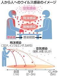 新型 肺炎 空気 感染