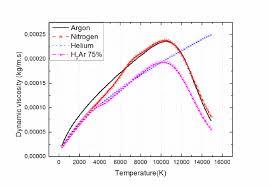 Atmospheric Pressure Kinematic Viscosity Of Pure Gases Ar H