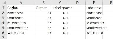 How To Make A Character Chart Stagger Long Axis Labels And Make One Label Stand Out In An