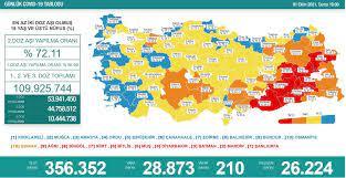 Türkiye'nin 1 Ekim koronavirüs tablosu açıklandı: Bakan Koca'dan 'Düşüşler  istikrar göstermiyor' uyarısı - Yeni Şafak