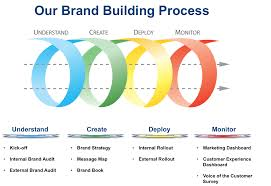 brand image digital marketing right content to right audience at the right