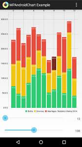 Com Github Mikephil Charting Charts Linechart Example Mpandroidchart Bountysource