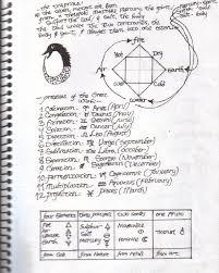 alchemy notes by jaochim on  alchemy notes by jaochim