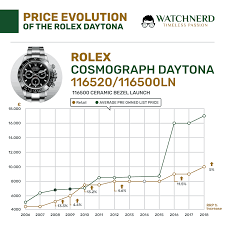 Asia Steel Price Chart Price Evolution Of The Steel Rolex Daytona
