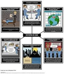 George orwell  Plot diagram and Main character on Pinterest Top Lesson Plan