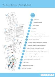 Pictures on Kumon Reading, - Easy Worksheet Ideas