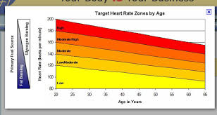 Cardio Training Zone Chart Calculating Target Heart Rate For Exercise Tutorial Sophia
