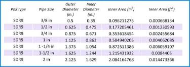 Water Pipe Diameter Hotelsantafeplaza Com Co