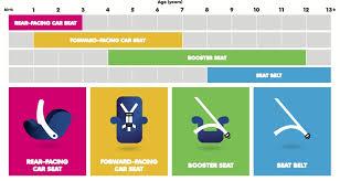 Car Seat Chart Carseats Child Health Associates Pediatrics For Family