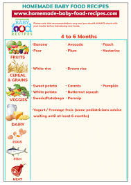 Baby Chart First Baby Food Our Easy To Use Chart For 4 To 6 Months