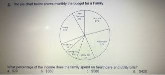 Solved The Pie Chart Below Shows Monthly The Budget Fo