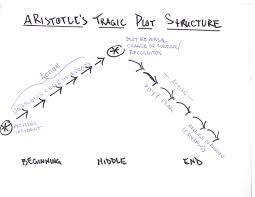 File Aristotle Tragic Plot Diagram Pdf Wikimedia Commons