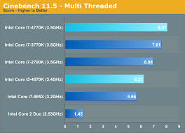 I7 Performance Comparison Chart Cpu Performance Five Generations Of Intel Cpus Compared