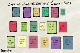 What Kind Of Ipad Do I Have A List Of Ipad Models And Generations