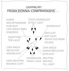 designing lighting. Lighting Designing N