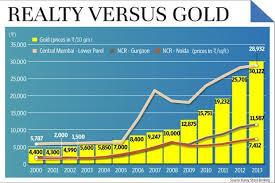 Mumbai Chart 2000 After Gold Real Estate
