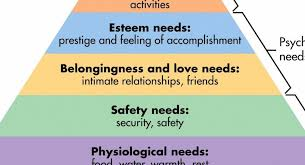 Maslow Hierarchy Of Needs A Writers Hierarchy Of Needs Writers Digest