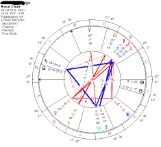 Prince Natal Chart Astrological Association Of Great Britain Prince George