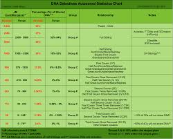 Ancestry Dna Test Comparison Chart The Limits Of Predicting Relationships Using Dna The Dna Geek