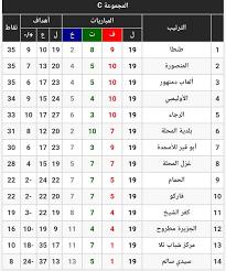 جدول ترتيب... - الدوري المصري - الدرجة الثانية 2020-2021