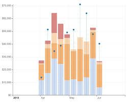 D3 Gantt Chart Examples Visualizing Data Using D3 Js With Examples