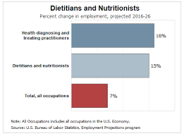 the nutrition science field is full of educational and career possibilities with people being more health conscious everyday and our effort to bat
