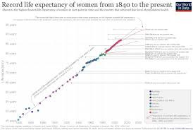 Life Expectancy Our World In Data