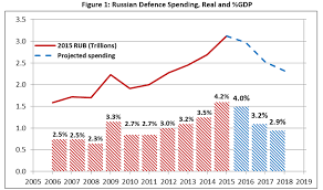 Military Chart The One Chart That Russias Military Should Be Very Afraid