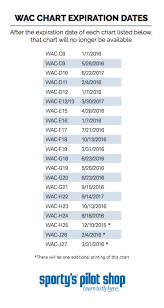 Wac Charts Canada Whats Going On With Wac Charts Sportys Pilot Report