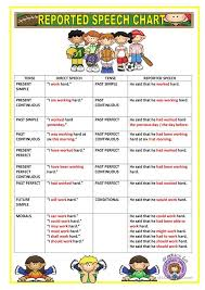 Grammar Rules Chart Reported Speech Chart English Esl Worksheets