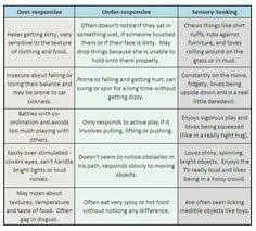 Sensory Processing Chart Over Responsive Under Responsive Sensory Seeking Chart For